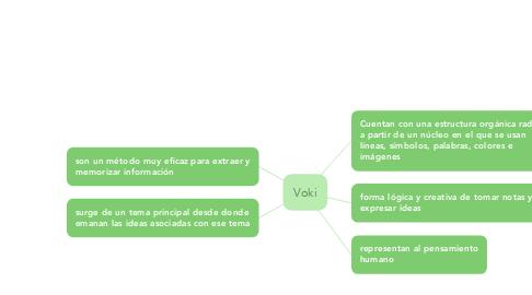 Mind Map: Voki