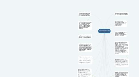 Mind Map: Análisis dimensional y semejanza