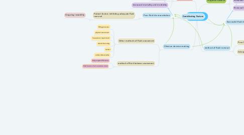 Mind Map: Fluid balance