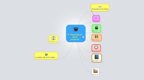 Mind Map: Presentación de mi proyecto