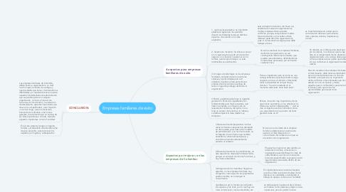 Mind Map: Empresas familiares de exito