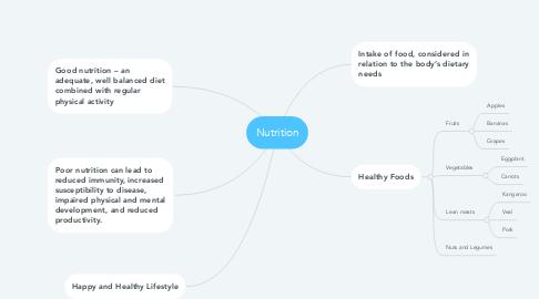 Mind Map: Nutrition