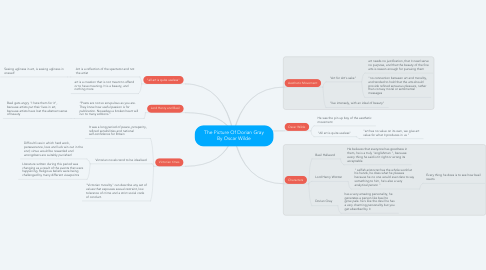 Mind Map: The Picture Of Dorian Gray By Oscar Wilde