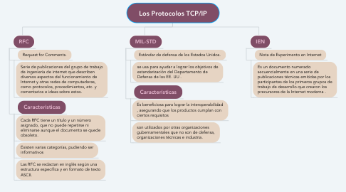 Mind Map: Los Protocolos TCP/IP