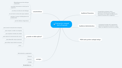 Mind Map: Evaluación integral de la Empresa