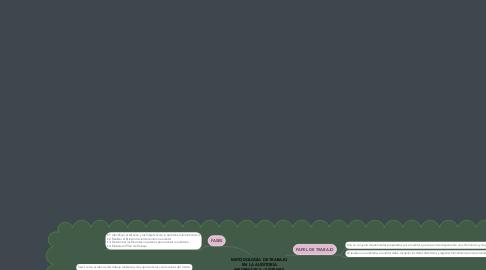 Mind Map: METODOLOGÍA DE TRABAJO EN LA AUDITORÍA INFORMÁTICA / SISTEMAS