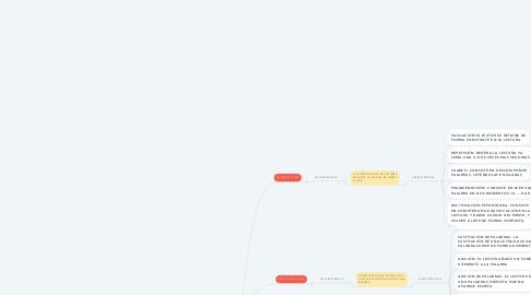 Mind Map: COMPETENCIAS DE LA LECTURA