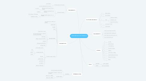 Mind Map: CÁNCER DE ESTOMAGO