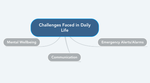 Mind Map: Challenges Faced in Daily Life
