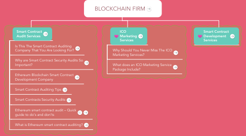 Mind Map: BLOCKCHAIN FIRM
