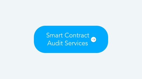 Mind Map: Smart Contract Audit Services