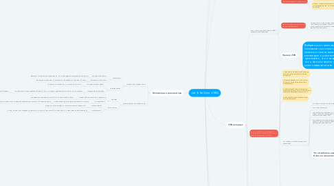 Mind Map: Job To Be Done (JTBD)