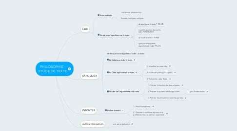 Mind Map: PHILOSOPHIE : ETUDE DE TEXTE