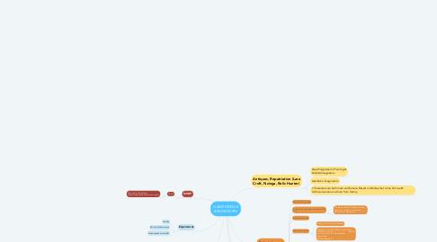 Mind Map: GAME DESIGN BRAINSTORM