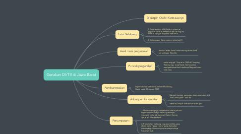 Mind Map: Gerakan DI/TII di Jawa Barat