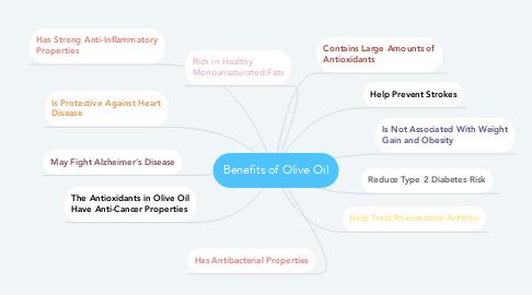 Mind Map: Benefits of Olive Oil