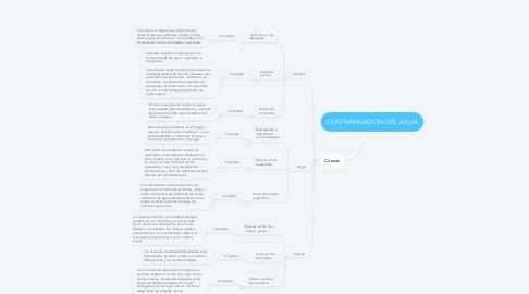 Mind Map: CONTAMINACIÓN DEL AGUA