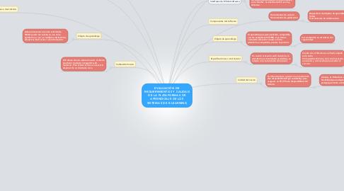Mind Map: EVALUACIÓN DE REQUERIMIENTOS Y CALIDAD DE LA PLATAFORMAS DE APRENDIZAJE DE LOS SISTEMAS DE E-LEARNING