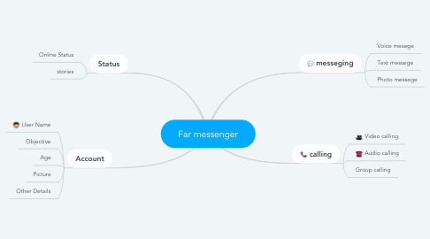 Mind Map: Far messenger