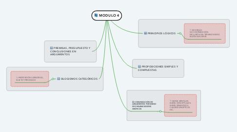 Mind Map: MODULO 4