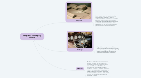 Mind Map: Maqueta, Prototipo y Modelo.