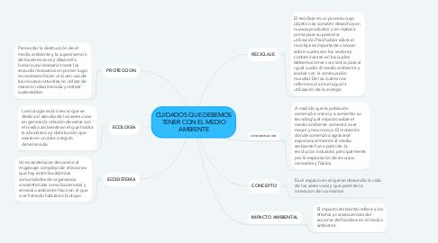 Mind Map: CUIDADOS QUE DEBEMOS TENER CON EL MEDIO AMBIENTE
