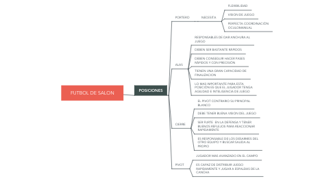 Mind Map: FUTBOL DE SALON