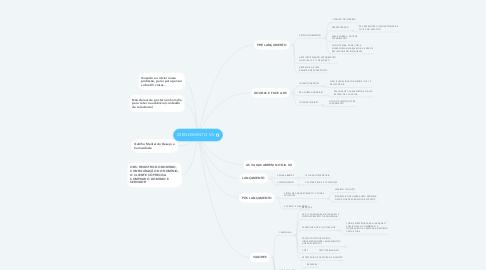 Mind Map: ATENDIMENTO V.V