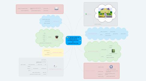 Mind Map: TECNOLOGÍA DE PROCESOS DE INFORMACIÓN EN LA ADMINISTRACIÓN