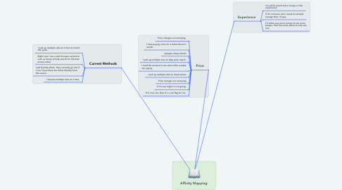Mind Map: Affinity Mapping:
