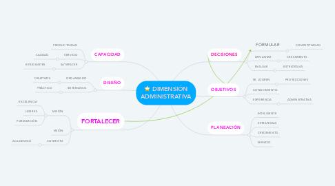 Mind Map: DIMENSIÓN ADMINISTRATIVA