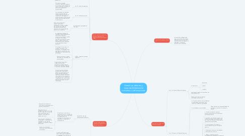 Mind Map: Derechos, deberes y responsabilidades del ciudadano y del estudiante