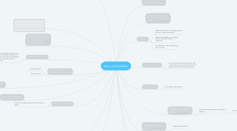Mind Map: Agua y Electrolitos