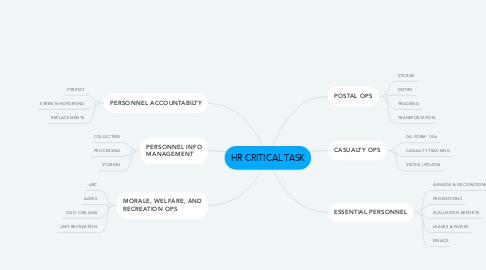 Mind Map: HR CRITICAL TASK