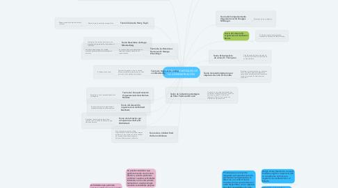 Mind Map: TEORÍAS Y ENFOQUES DE LA ADMINISTRACIÓN