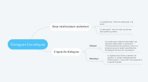 Mind Map: Dialogues Socratiques