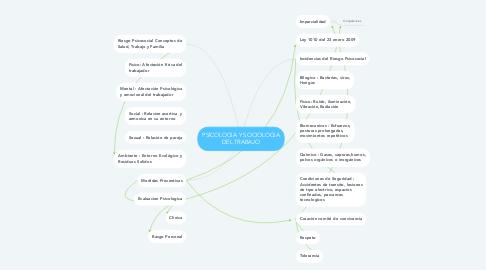 Mind Map: PSICOLOGIA Y SOCIOLOGIA DEL TRABAJO