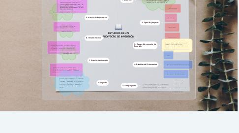 Mind Map: ESTUDIOS DE UN PROYECTO DE INVERSIÓN