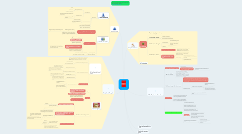 Mind Map: Good to Great