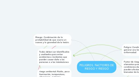 Mind Map: PELIGROS, FACTORES DE RIESGO Y RIESGO