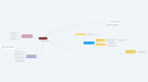 Mind Map: MORPHOLOGY