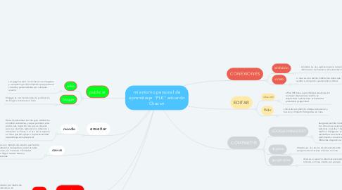 """Mind Map: mi entorno personal de aprendizaje """"PLE"""" eduardo Chacon"""