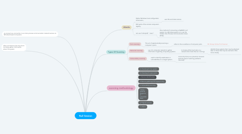 Mind Map: Null Session