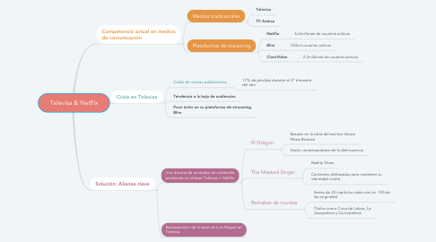 Mind Map: Televisa & Netflix
