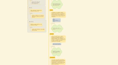 Mind Map: DISCIPLINAS PREVENTIVAS