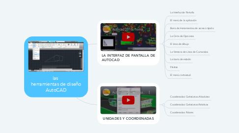 Mind Map: las  herramientas de diseño AutoCAD