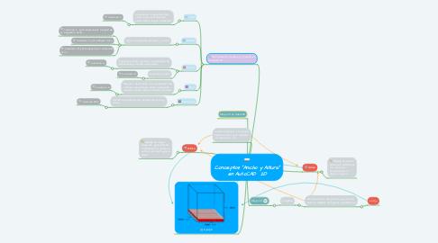 """Mind Map: Conceptos """"Ancho y Altura"""" en AutoCAD  2D"""