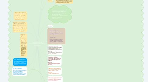 Mind Map: características de funcionamiento del sistema de cómputo