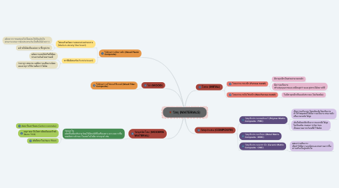 Mind Map: วัสดุ (MATERIALS)