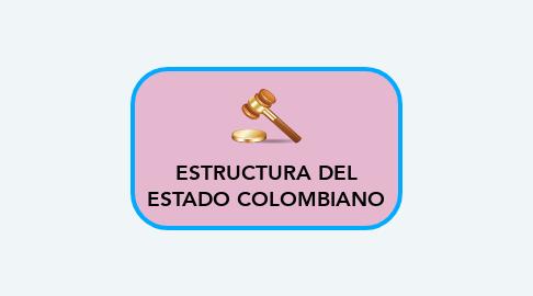 Mind Map: ESTRUCTURA DEL ESTADO COLOMBIANO